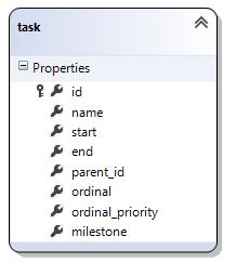 asp.net-mvc-gantt-database-schema-task.png